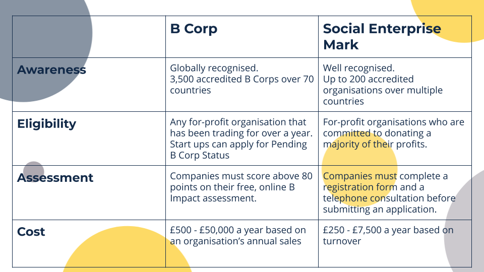 social business certification at a glance, b corp vs social enterprise mark