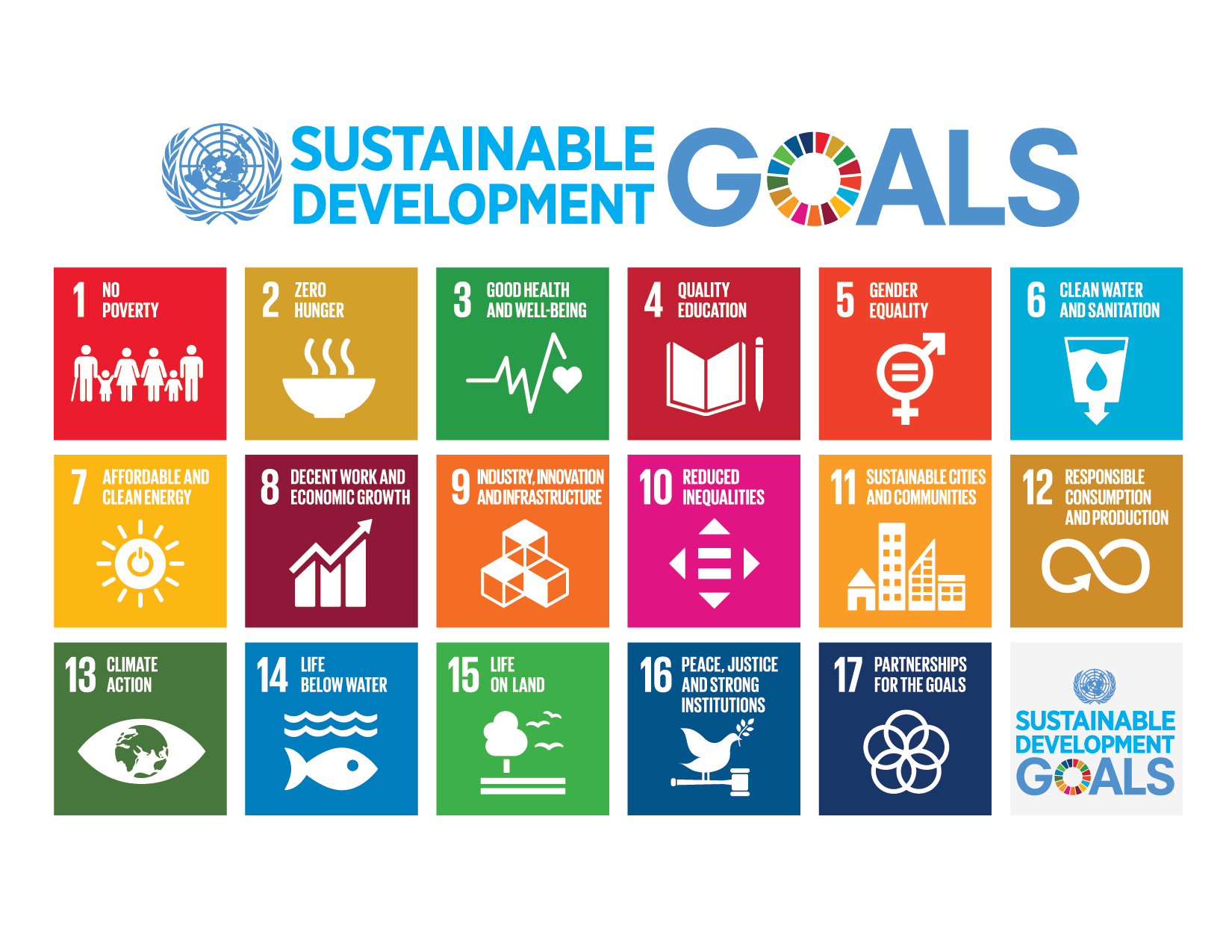 infpgraph of the UN Sustainable Development Goals
