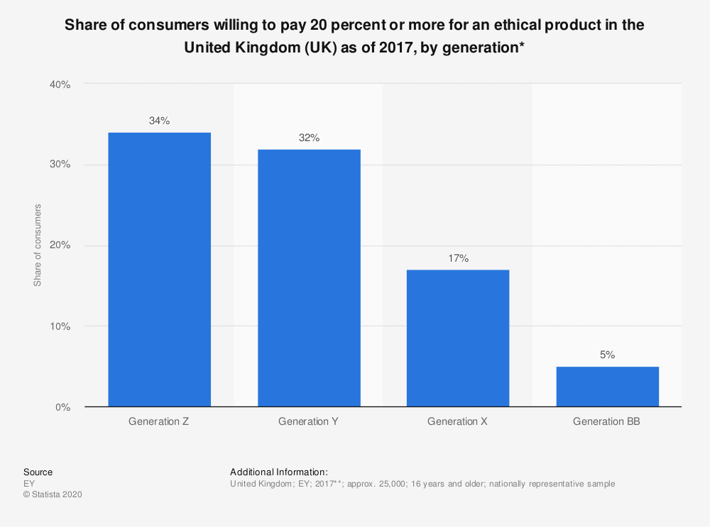 Stastista Graphic - This statistic presents the share of consumers willing to pay 20 percent or more for an ethical product in the United Kingdom (UK) as of 2017, broken down by generation. Among those surveyed, 34 percent of those in the Generation Z (aged between 16 and 24 years) said they would pay 20 percent or more for an ethical product. This share fell as the age of respondents increased, with only five percent of the Generation BB (over 55 years) making the same claim.