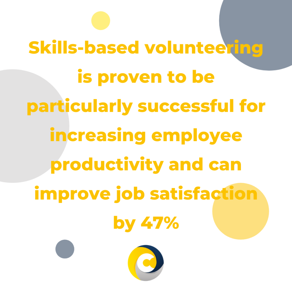 Skills-based volunteering is proven to be particularly successful for increasing employee productivity and can improve job satisfaction by 47%